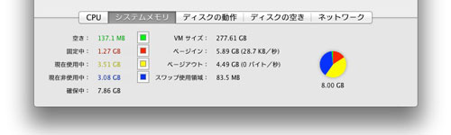 Mac mini Mid 2011 メモリ
